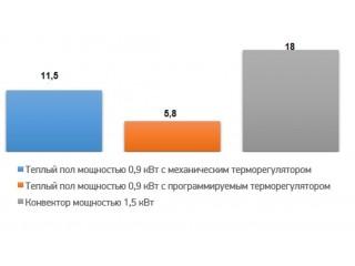 Энергопотребление электрического теплого пола